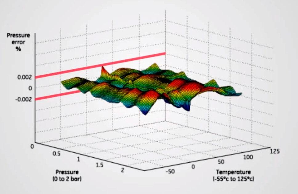 Druck RPS 8100 диаграмма