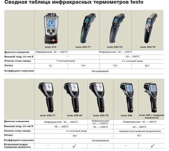 Сводная таблица инфракрасных термометров testo