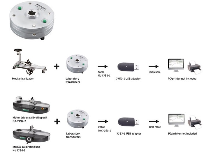 Эталонные калибровочные устройства и системы Stahlwille на основе эталонных измерителей