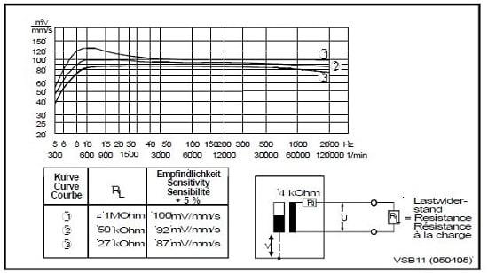 Чувствительность датчиков VS-068, VS-069, коэффициент преобразования