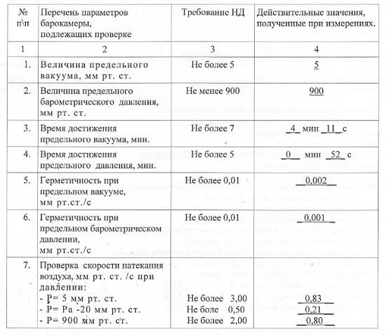 Барокамера, пример результатов первичной аттестации