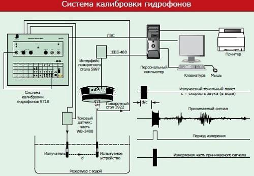 Система калибровки гидрофонов 9718 - подключение